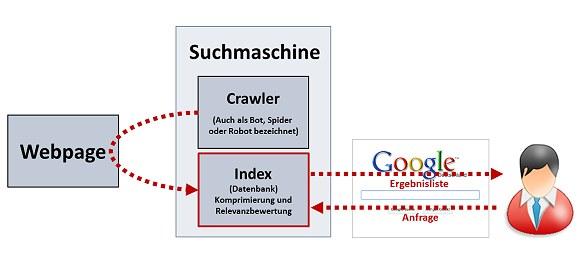 Suchmaschine Prinzip